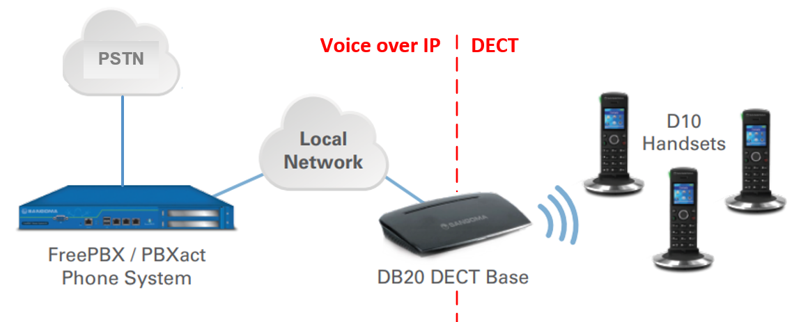 Sangoma DB20 DECT base station and D10 handset diagram
