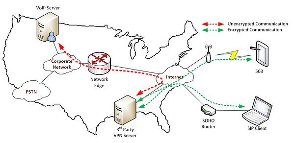 3rd-party VPN service configuration diagram