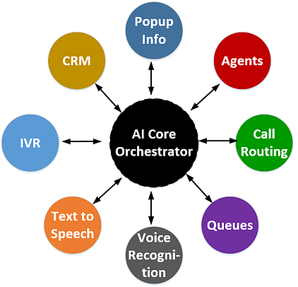 AI core orchestrator surrounded by various contact center applications