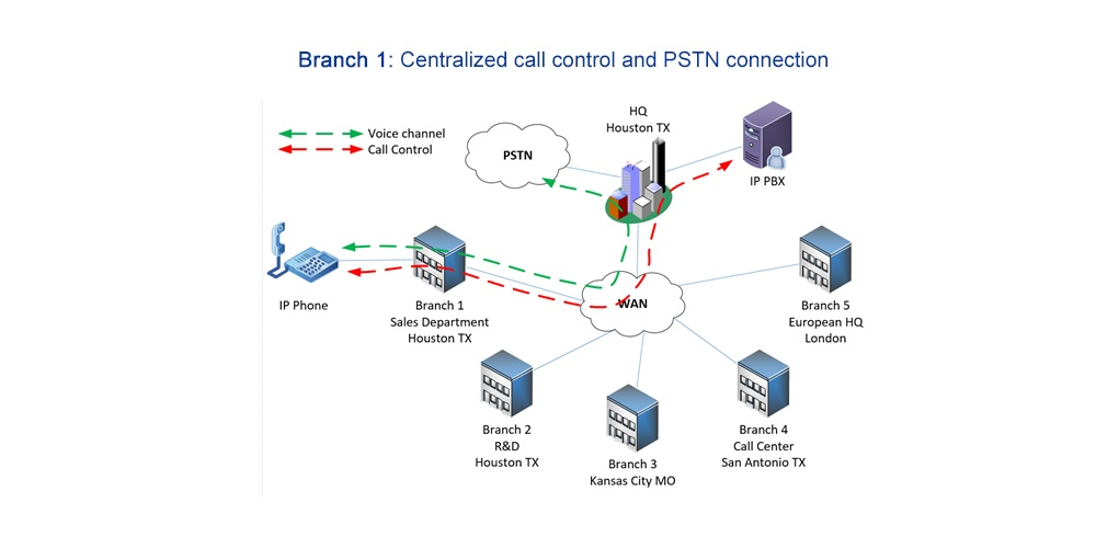 centralized call control and PSTN connectivity diagram