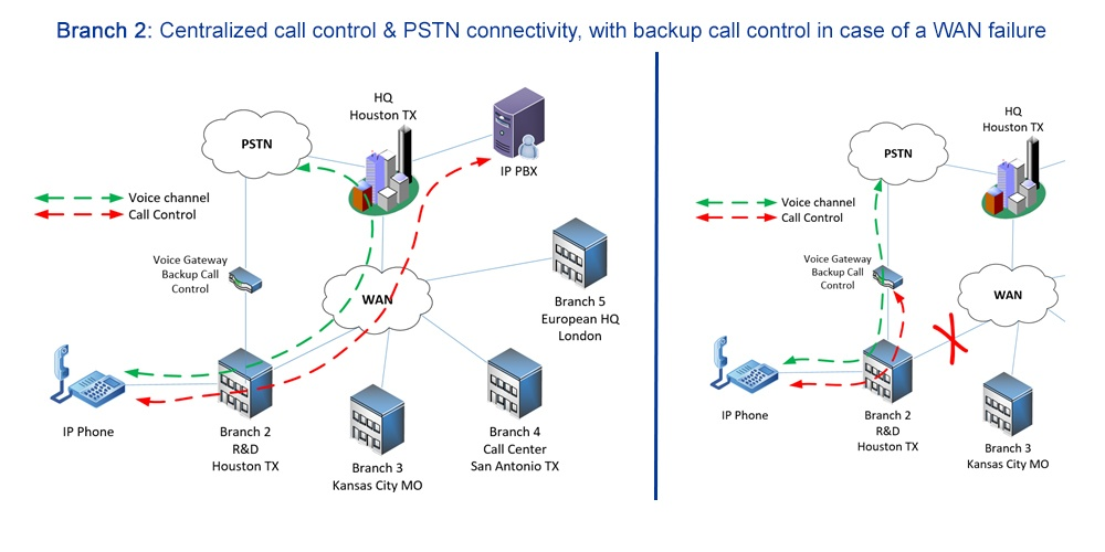 centralized call control & PSTN connectivity diagram