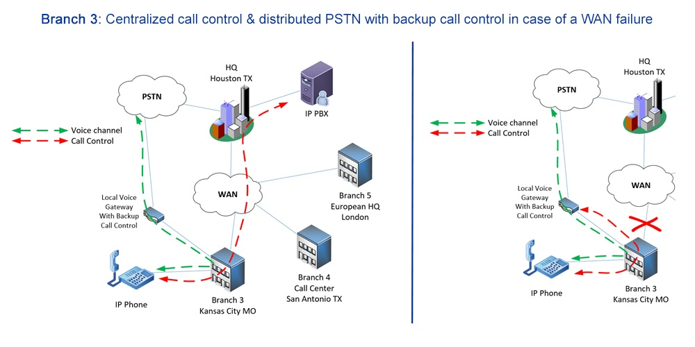 centralized call control and distributed PSTN connectivity diagram