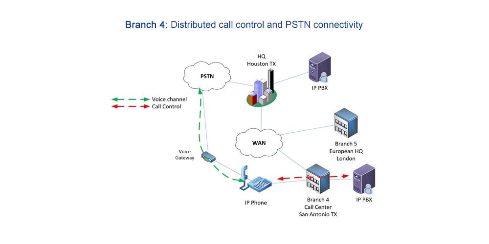 distributed call control and PSTN connectivity diagram