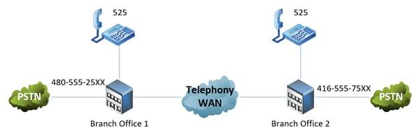 DID-diagram1