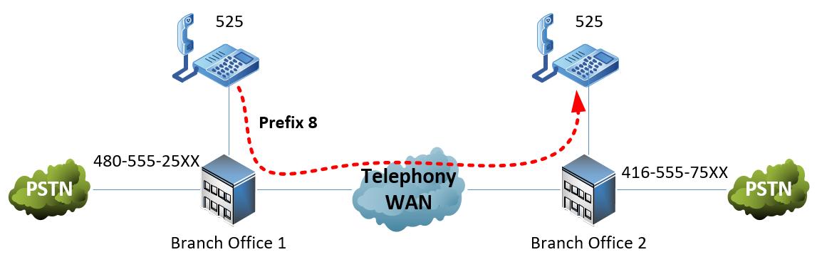 DID-diagram2