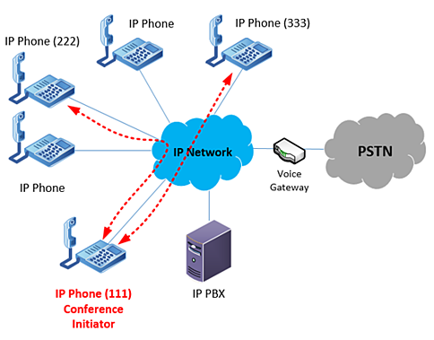 voice packets traveling between IP endpoints