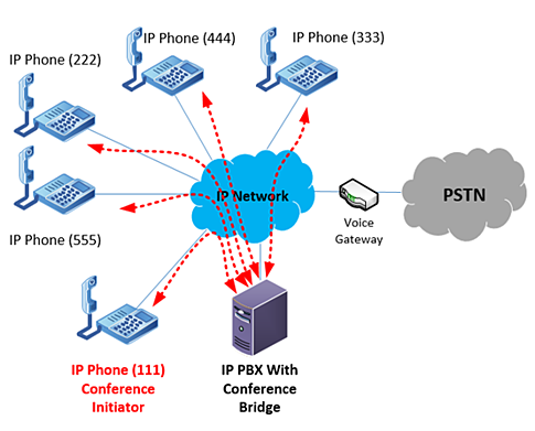 multi-party conference with an IP PBX as the conference bridge