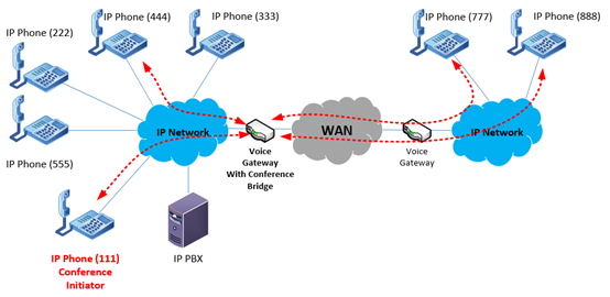 conferencing across a multi-site VoIP deployment