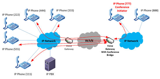 conferencing across a multi-site VoIP deployment where the gateway on the remote site serves as the conference bridge