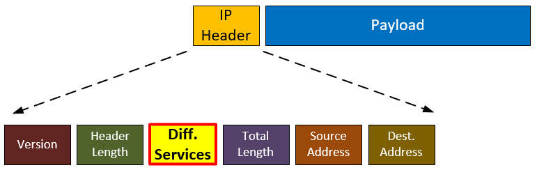 Components in a Layer 3 IP Header
