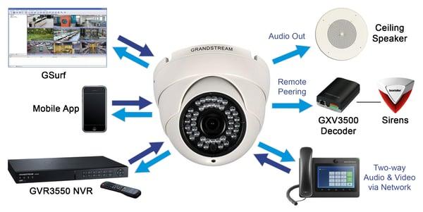 Grandstream GXV3610 IP dome camera integration diagram
