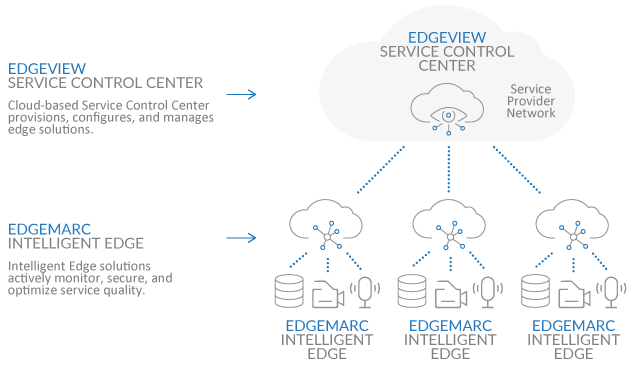 Edgewater Networks Network Edge Orchestration (SDN) diagram