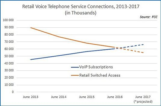 VoIP Subscriptions vs. Retail Switched Access, 2013-2017 (graph)