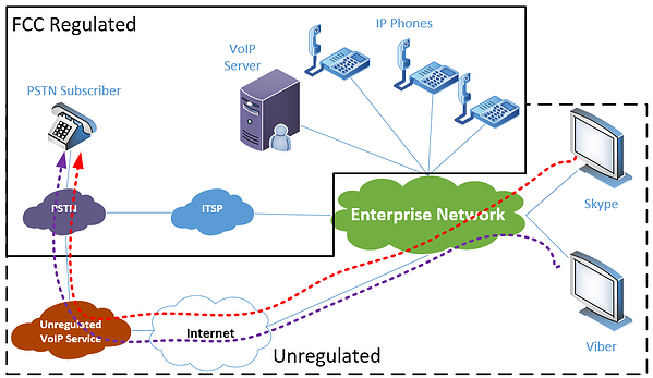 Diagram illustrating the FCC regulated and unregulated parts of a VoIP phone call
