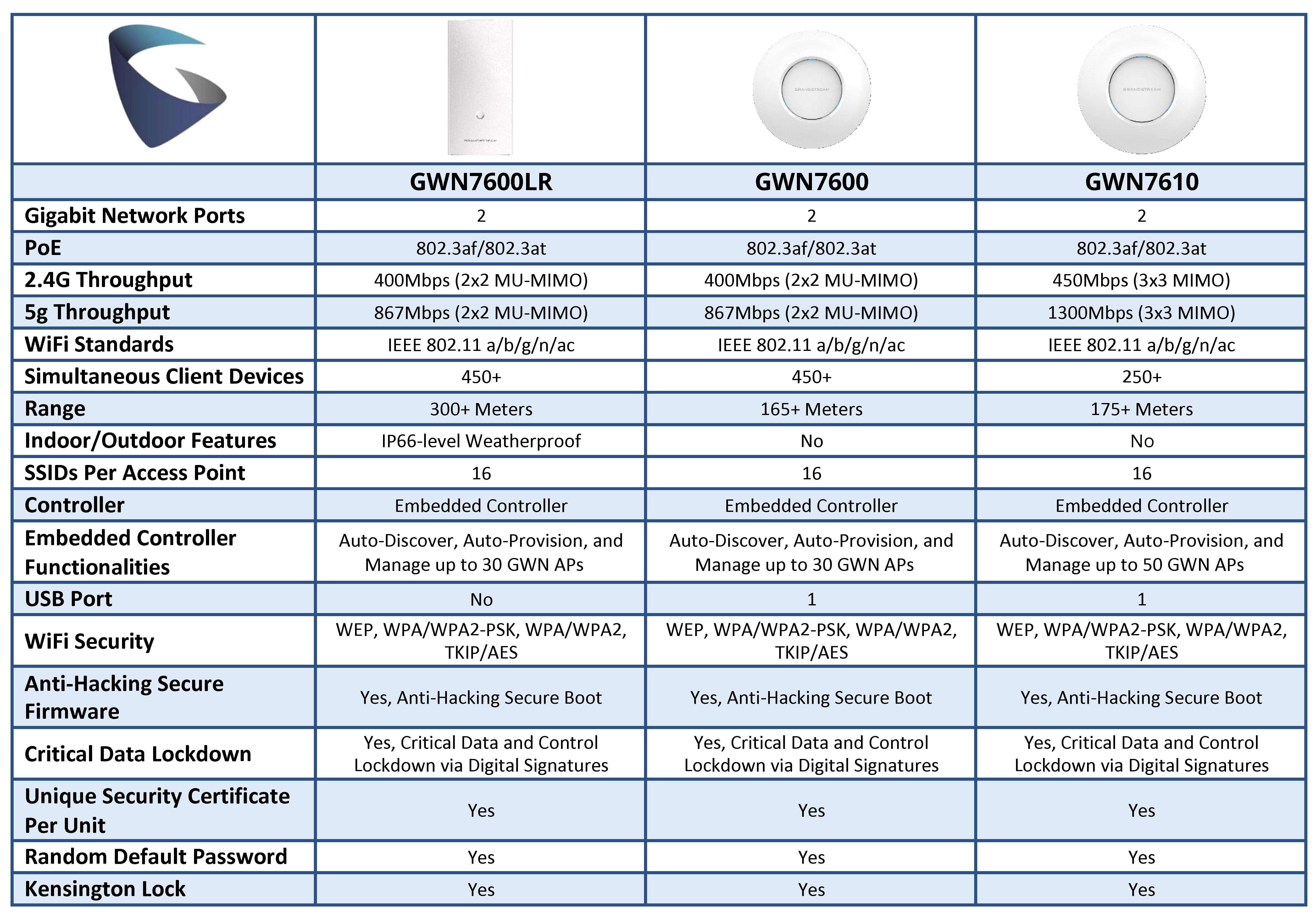 GWN7600_Series_Comparison_Chart