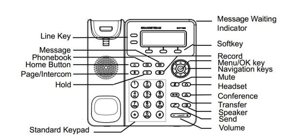 Grandstream GXP1610 IP phone diagram