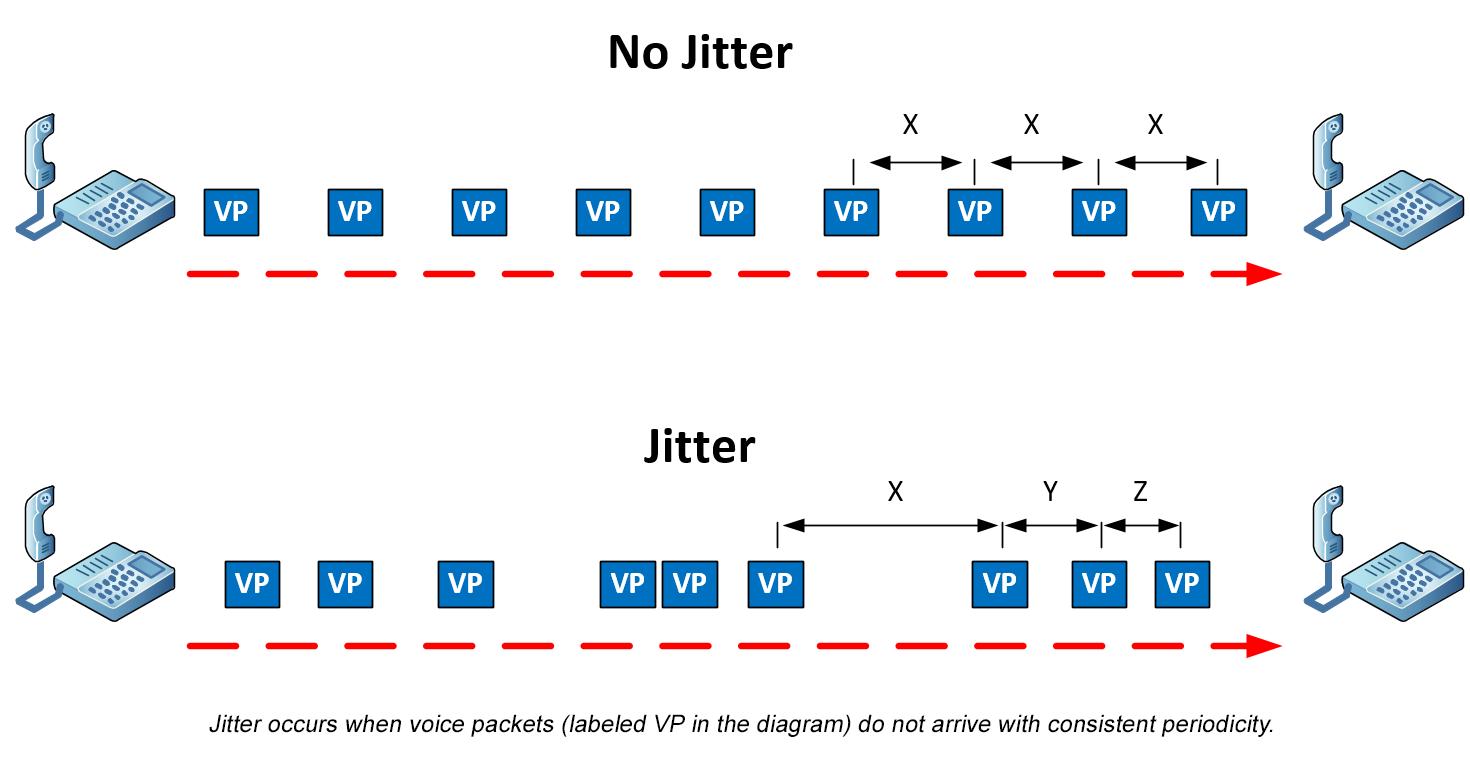 jitter vs. no jitter diagram