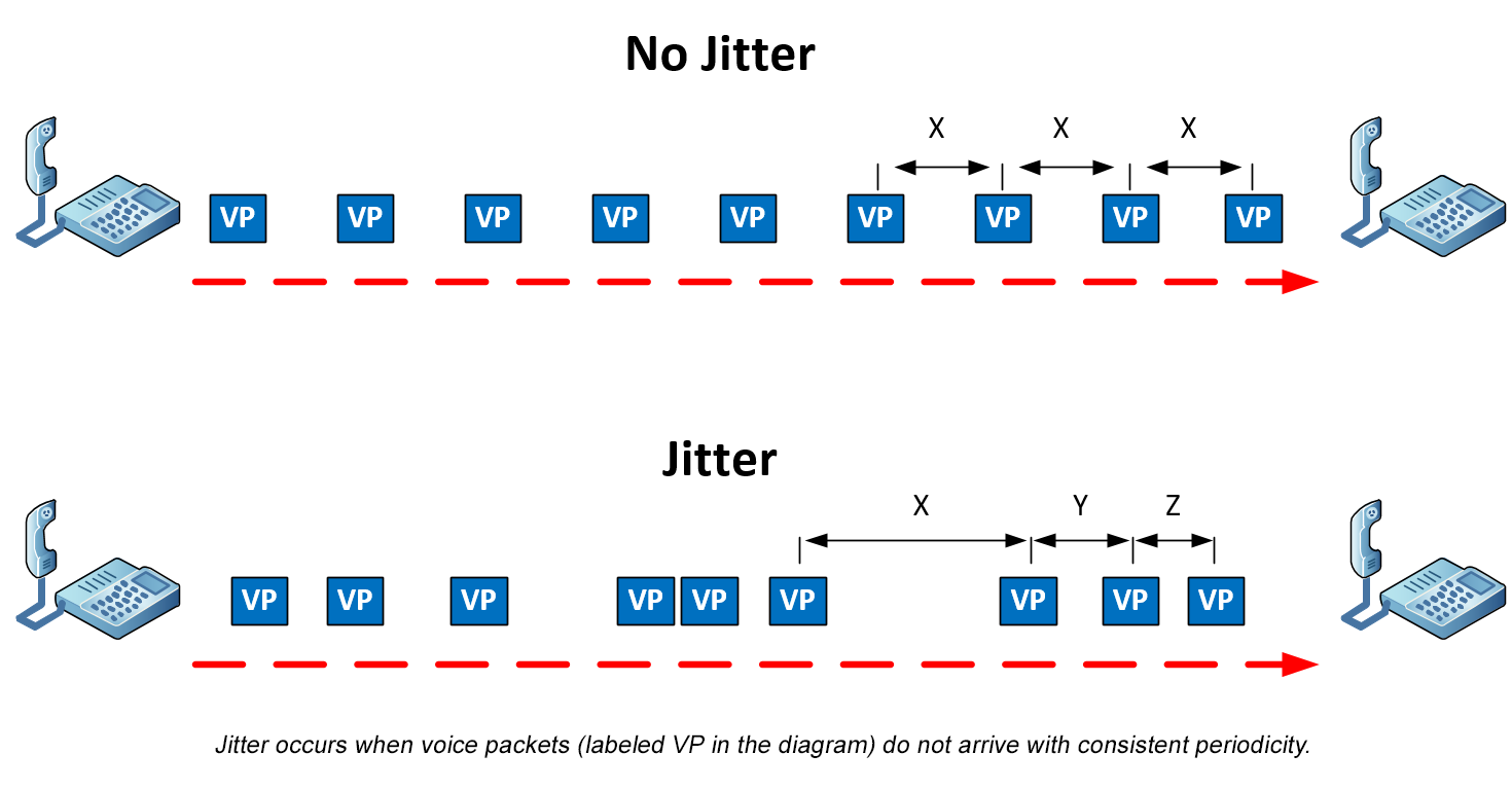 jitter vs. no jitter diagram