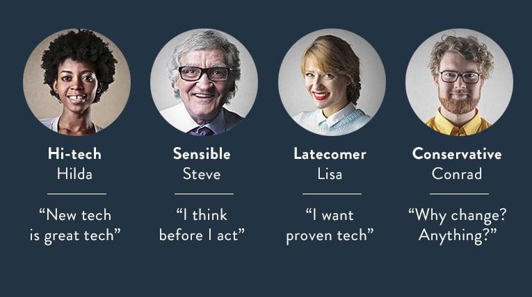 Different tech personalities: Hi-tech Hilda, Sensible Steve, Latecomer Lisa, Conservative Conrad