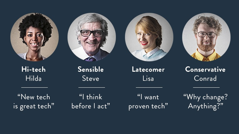 Different tech personalities: Hi-tech Hilda, Sensible Steve, Latecomer Lisa, Conservative Conrad