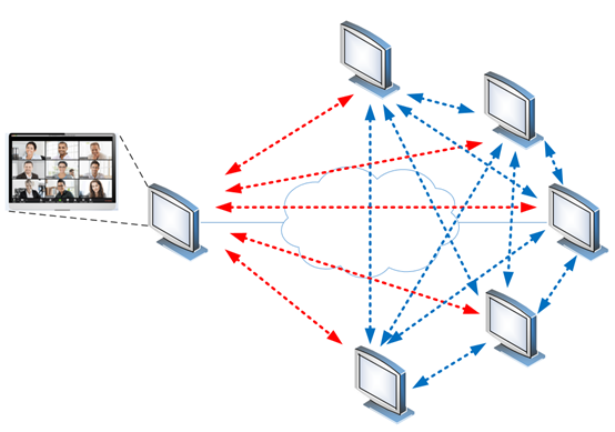 multi-endpoint conference without an MCU (theoretical)