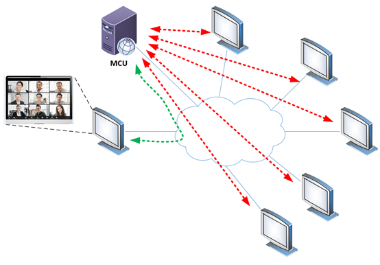 videoconference using an MCU