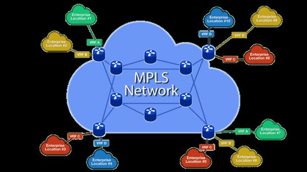 MPLS network