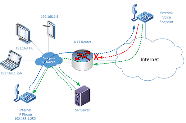NAT router allowing SIP messages and outbound voice packets to pass through, but blocking inbound voice packets