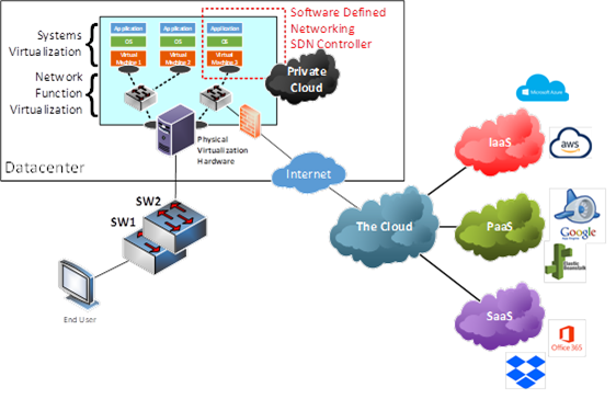 How network function virtualization (NFV) fits into the overall network environment
