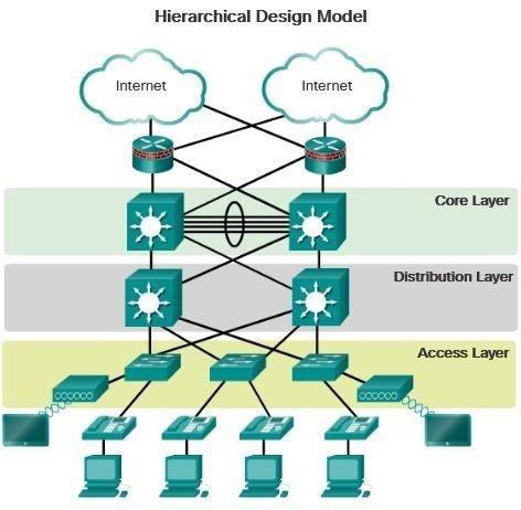 hierarchical network design model diagram