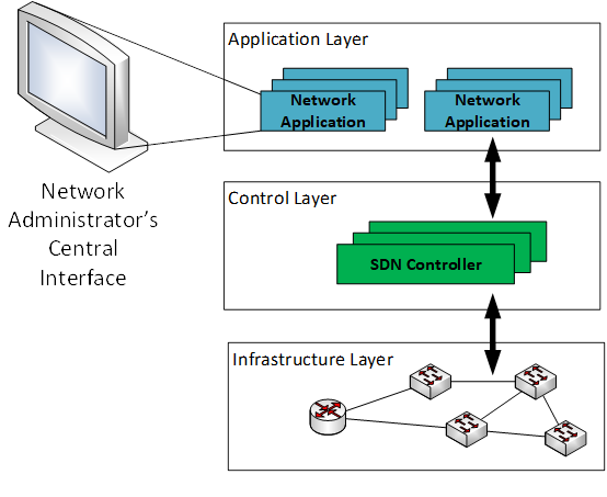 SDN layers illustration