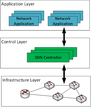 SDN (software-defined network) layers