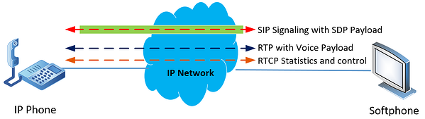 SIP-RTP-RTCP flow diagram