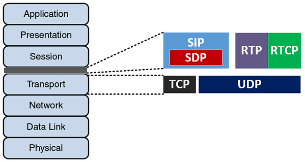SIP, SDP, RTP and RTCP within the OSI model