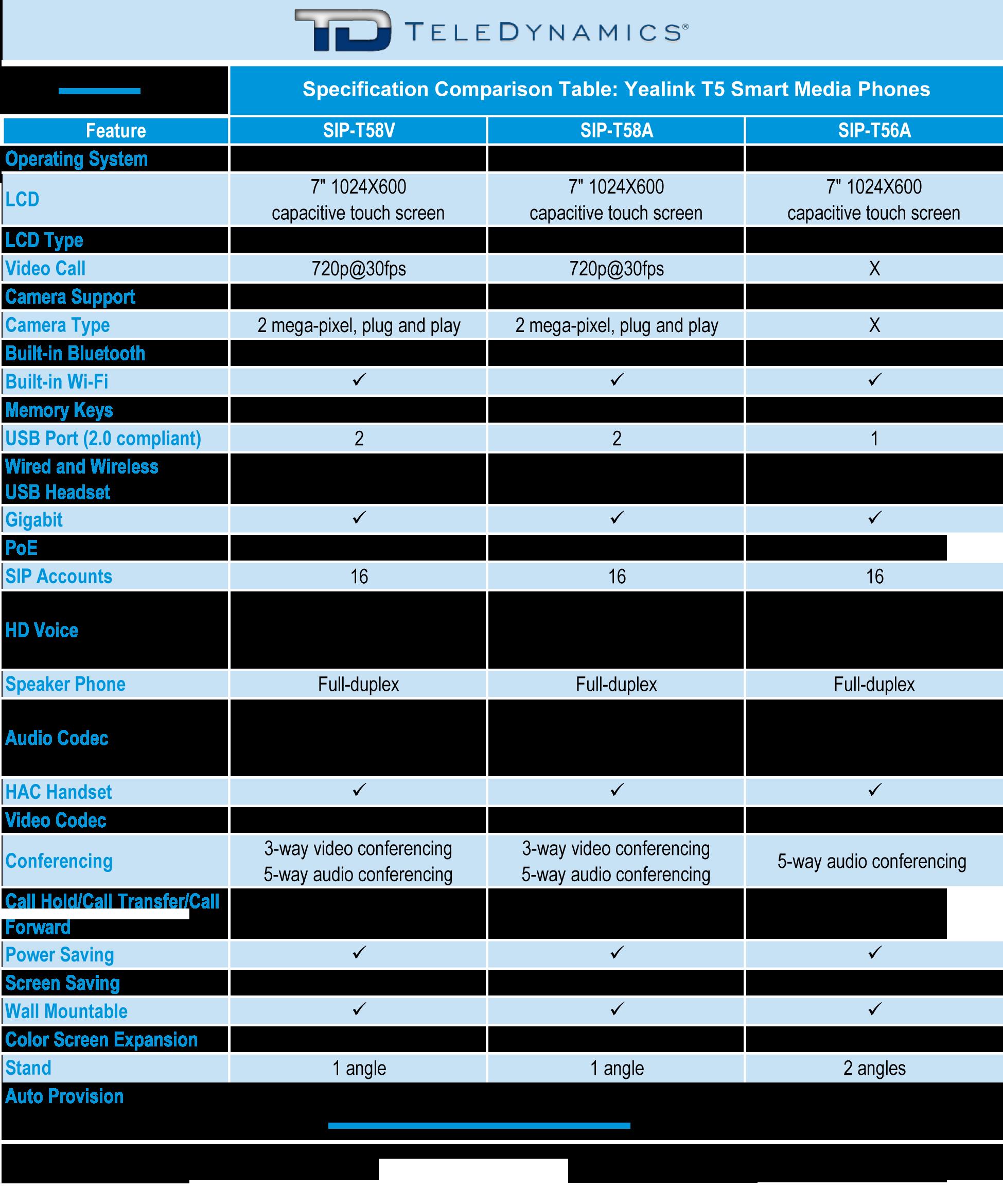 Yealink T5 series smart media IP phones T58V, T58A, T56A