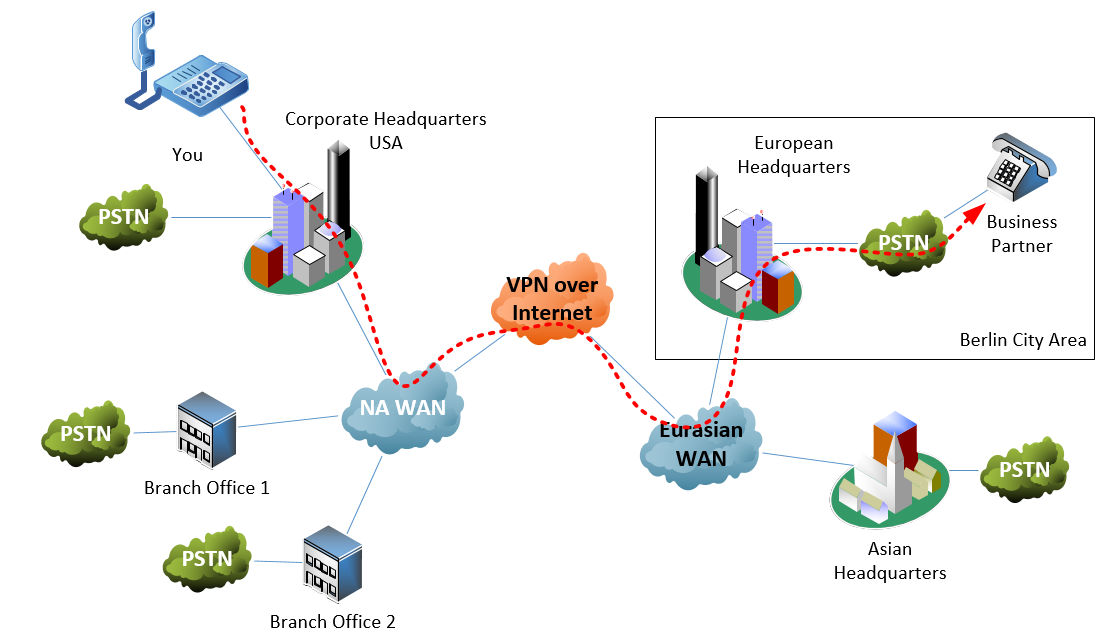 TEHO diagram showing a call from North America routed through a PSTN connection in Berlin