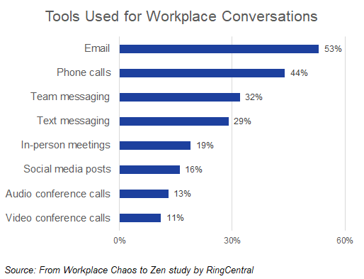 Tools-Used-for-Workplace-Conversations-chart