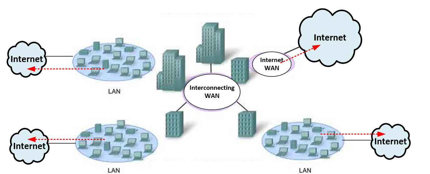 WAN diagram with multiple sites