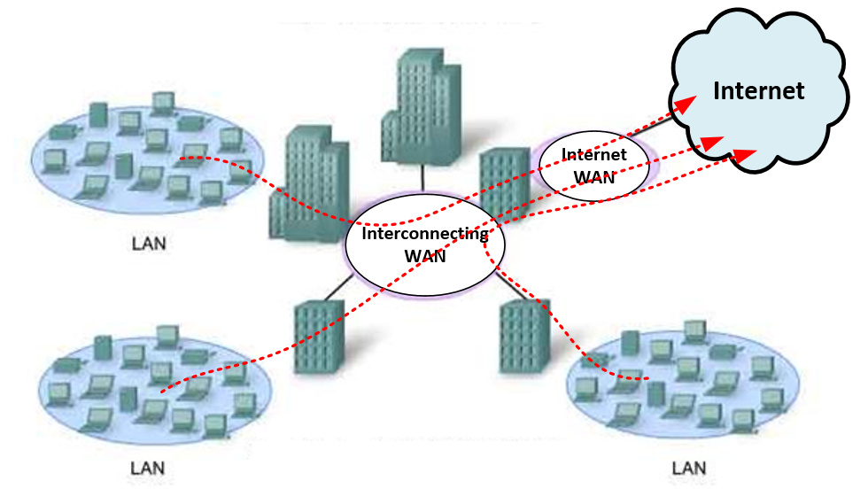 WAN diagram with multiple sites & centralized internet access