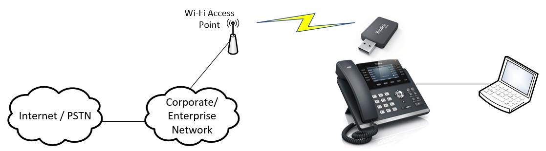 Yealink WF50 connectivity diagram