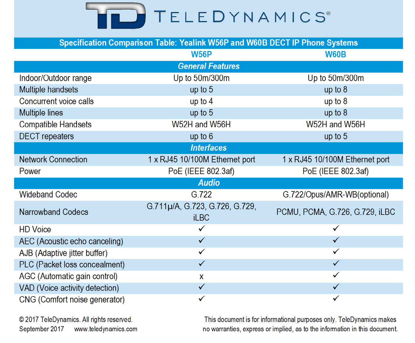 Yealink W56P and W60B DECT IP phone specification comparison