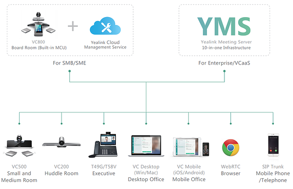 Yealink-videoconferencing-solutions