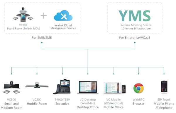 Yealink  next-gen videoconferencing solutions