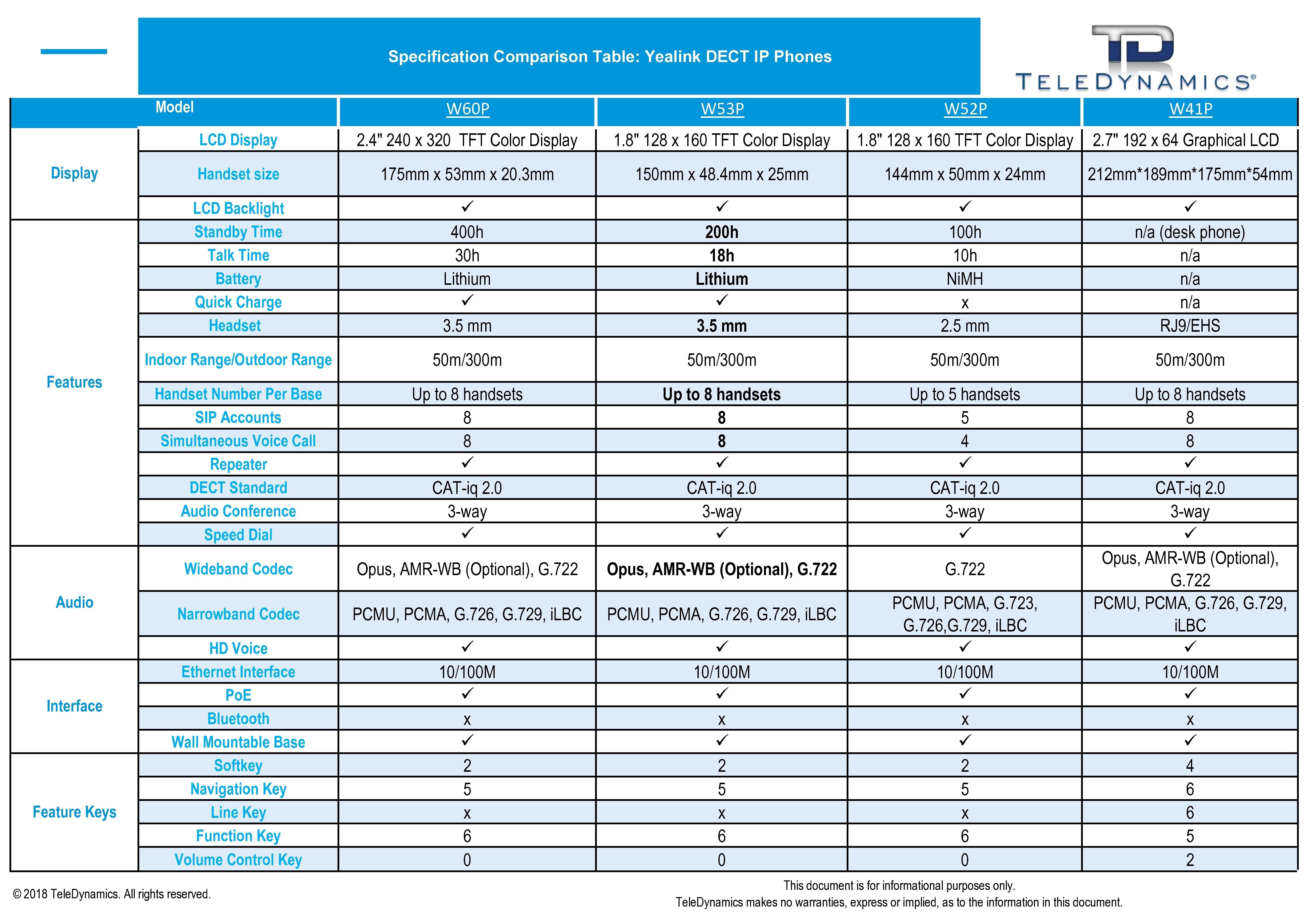 Yealink DECT Phone Spec Comparison Table