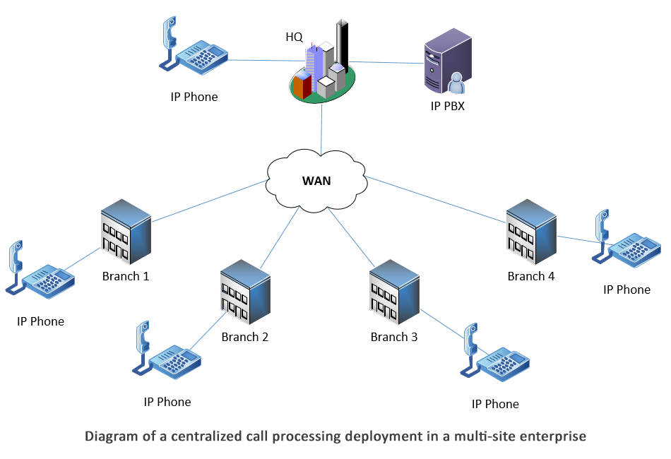 centralized call processing deployment in a multi-site enterprise
