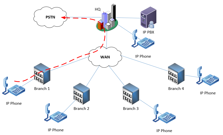 diagram showing centralized PSTN connectivity