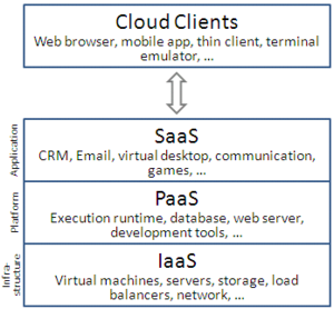 diagram showing cloud service models (SaaS, PaaS, IaaS)