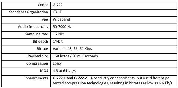 Summary table of the G.722 voice codec