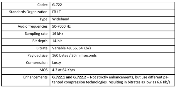 Summary table of the G.722 voice codec