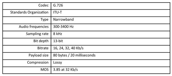 Summary table of the G.726 voice codec